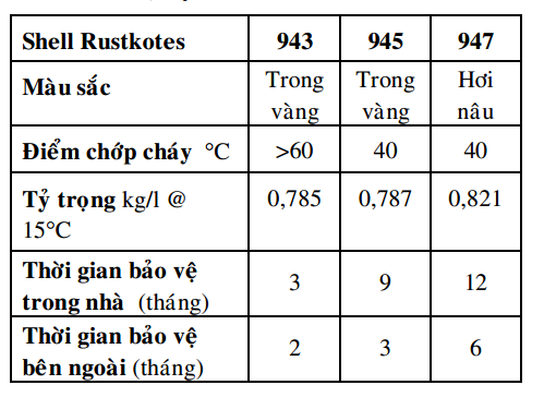 thong so ky thuat dau chong ri set shell rustkotes 943 945 947