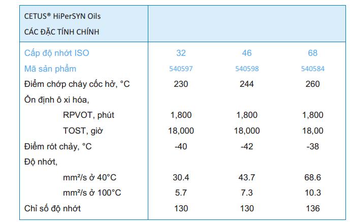 thông số kỹ thuật dầu máy nén khí tổng hợp cetus hipersyn oils 32 46