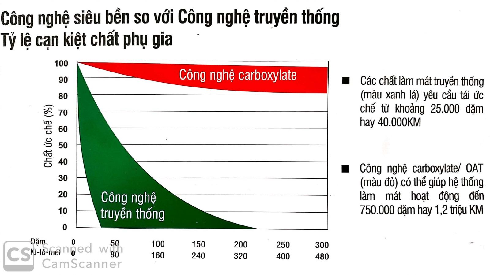 cong nghe axit huu co